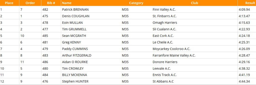 national-masters-m35-1500m-results-2020