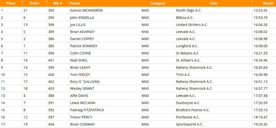 national-masters-m40-5000m-results-2020