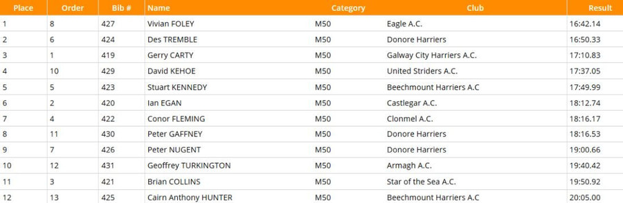 national-masters-m50-5000m-results-2020