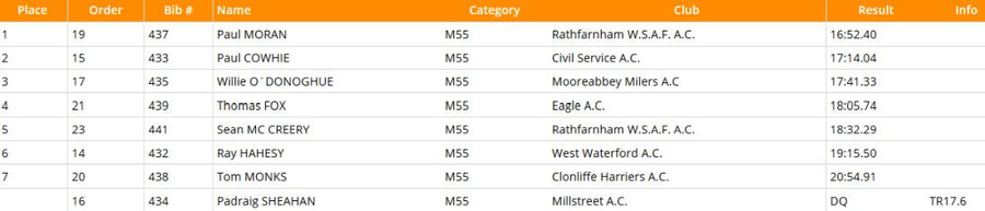 national-masters-m55-5000m-results-2020