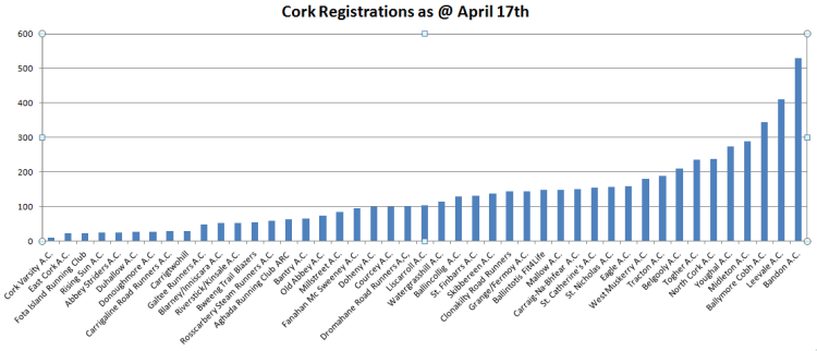 Cork Club Registrations April 17th 2016