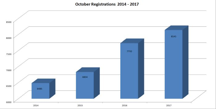 october registrations graph 2014 2017