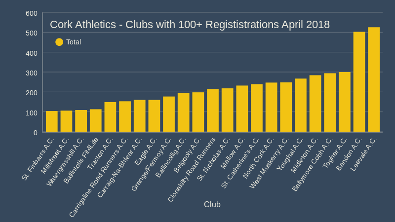 cork athletics clubs with over 100 regististrations april 2018