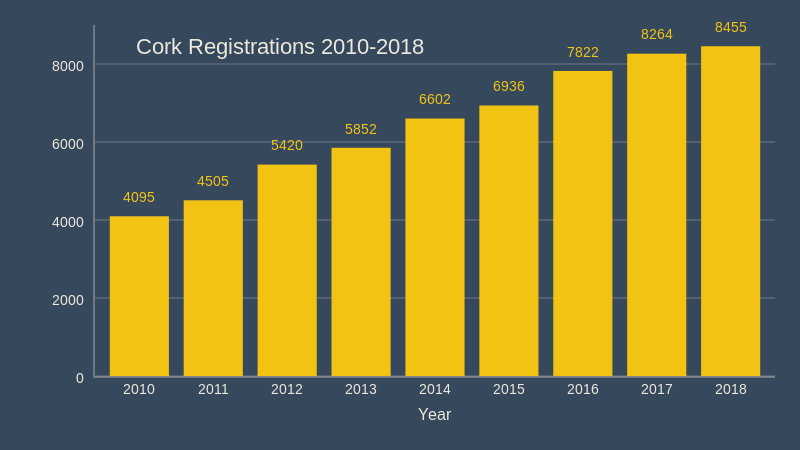 cork registrations 2010 2018 december 2018