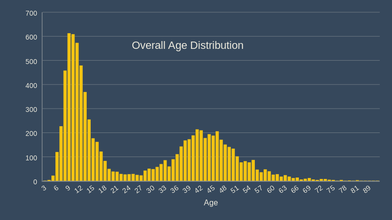 overall age distribution december 2018