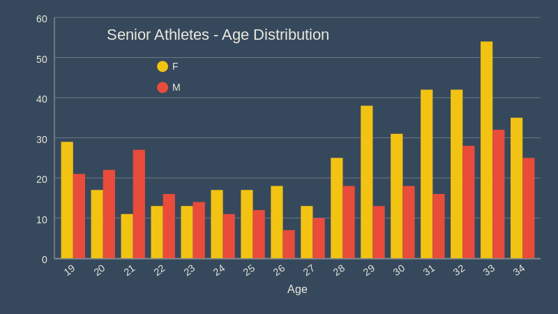 senior athletes age distribution december 2018