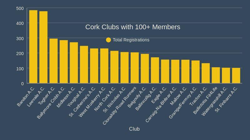 News - Cork Athletics