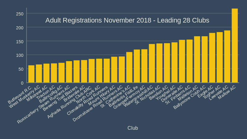 adult registrations november 2018 leading 28 clubs