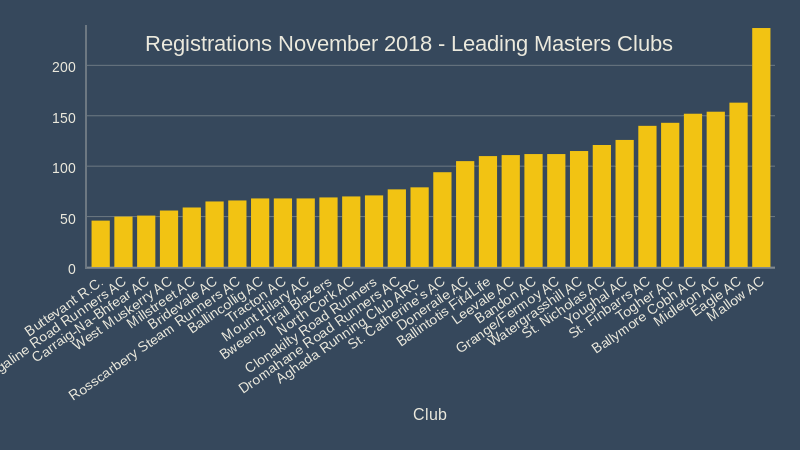 registrations november 2018 leading masters clubs