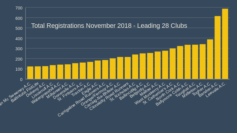 total registrations november 2018 leading 28 Clubs