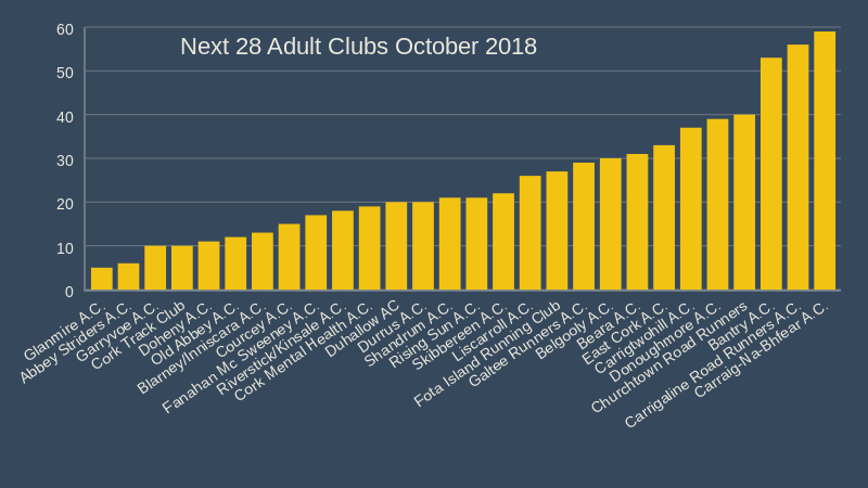 next 28 cork athletics adult clubs october 2018