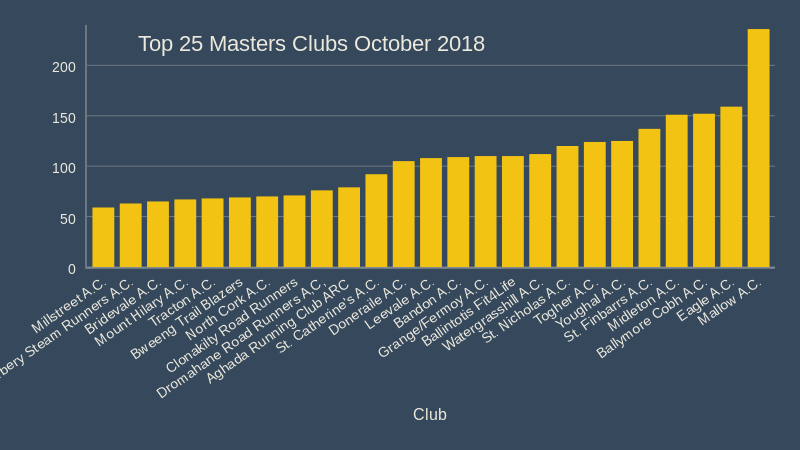 top 25 cork athletics masters clubs october 2018