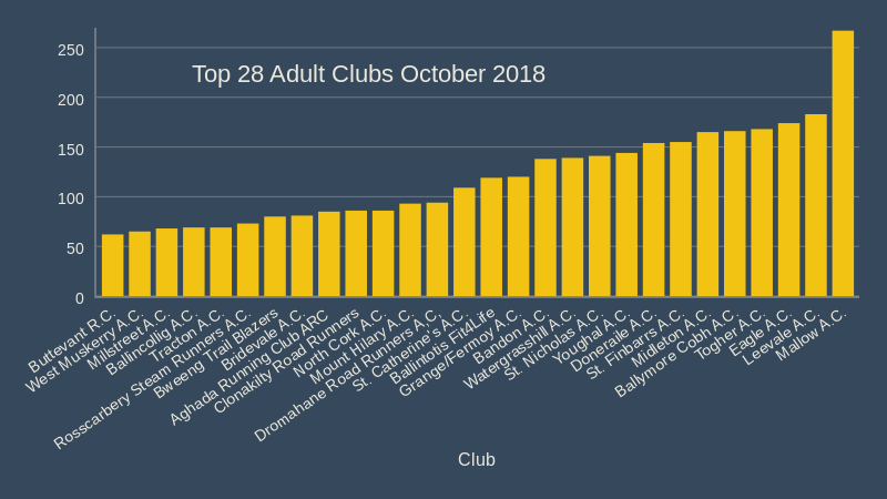 top 28 cork athletics adult clubs october 2018