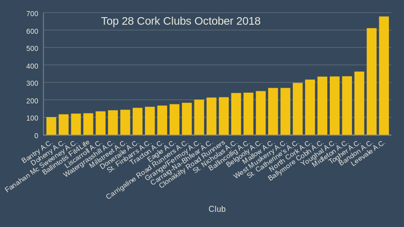 top 28 cork athletics clubs october 2018