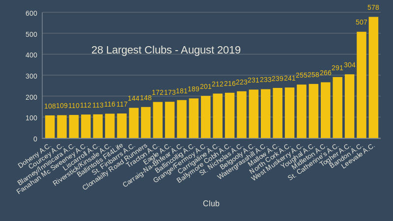28 Largest Clubs August 2019