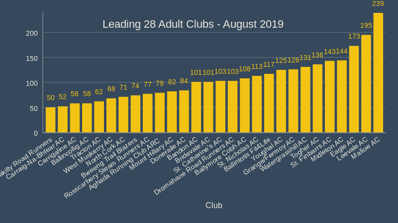 Leading 28 Adult Clubs August 2019