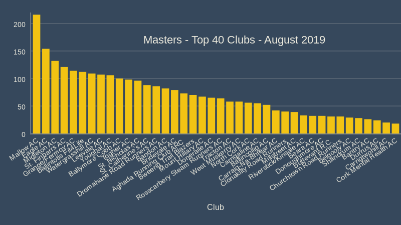 Masters Top 40 Clubs August 2019
