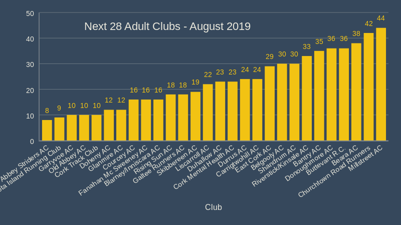 Next 28 Adult Clubs August 2019