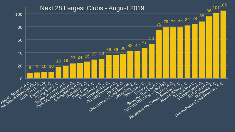 Next 28 Largest Clubs August 2019