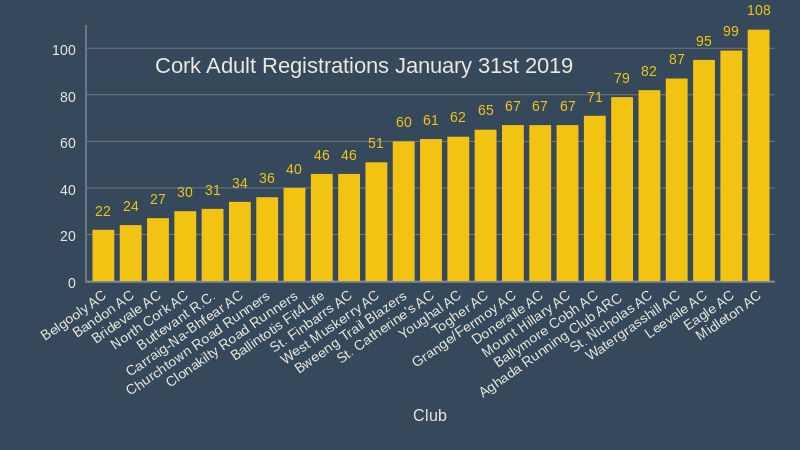 cork adult registrations january 31st 2019