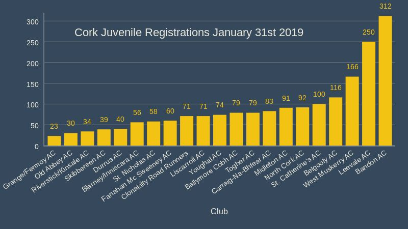 cork juvenile registrations january 31st 2019