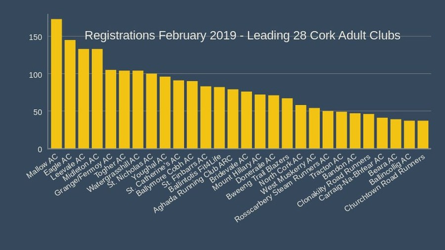 cork registrations february 2019 leading 28 cork adult clubs