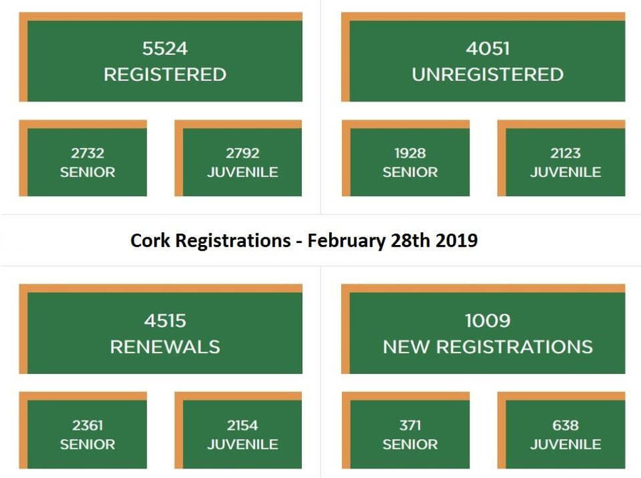cork registrations february 28th 2019