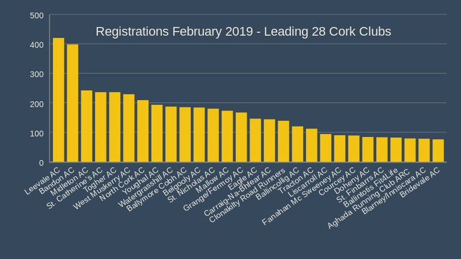 registrations february 2019 leading 28 cork clubs
