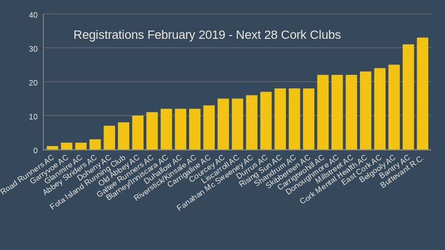 registrations february 2019 next 28 cork clubs