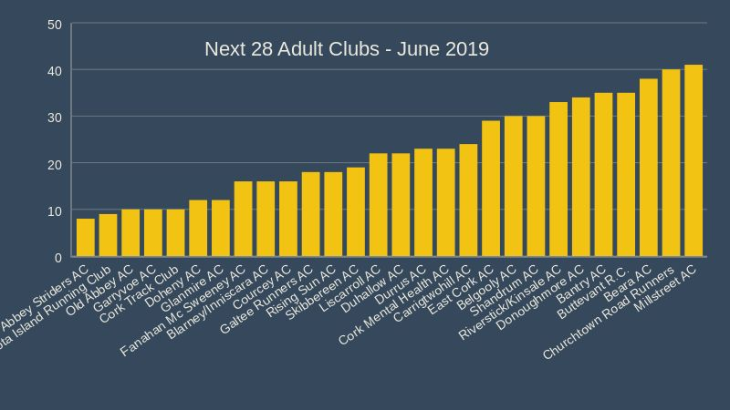 cork athletics adult clubs b June 2019