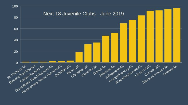 cork athletics juvenile clubs b June 2019