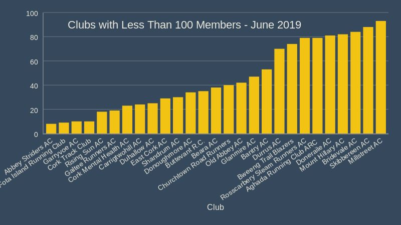 cork athletics leading clubs a June 2019