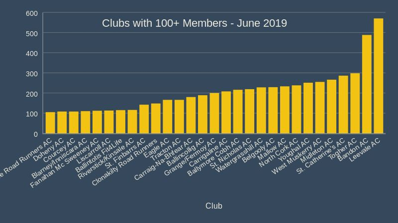 cork athletics leading clubs b June 2019