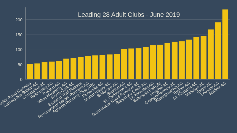 cork athletics leading clubs c June 2019