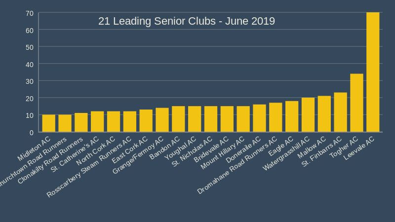 cork athletics senior clubs June 2019