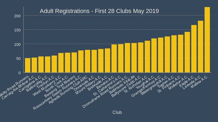 Adult Registrations First 28 Clubs May 2019