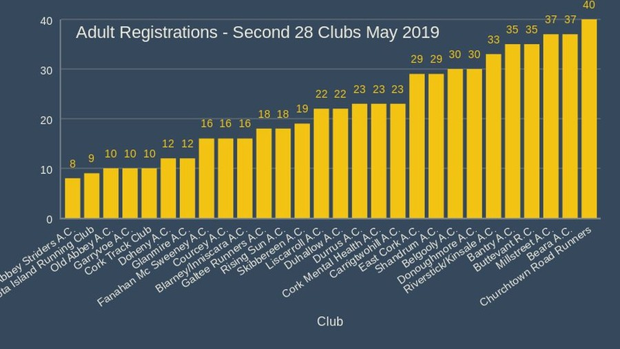 Adult Registrations Second 28 Clubs May 2019
