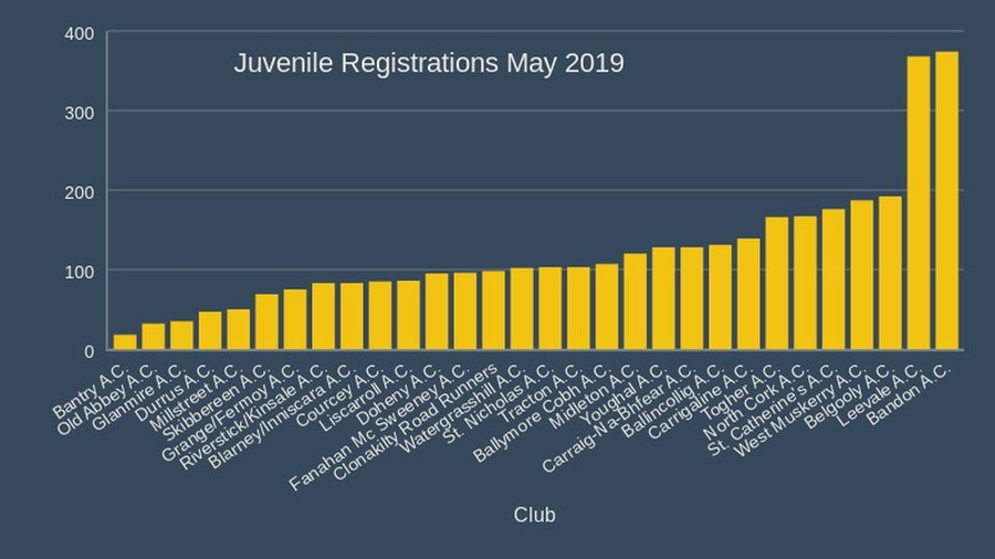 Juvenile Registrations May 2019