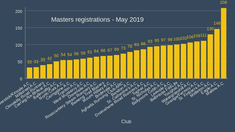 Masters registrations May 2019