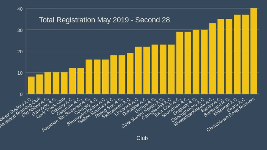 Total Registration May 2019 Second 28