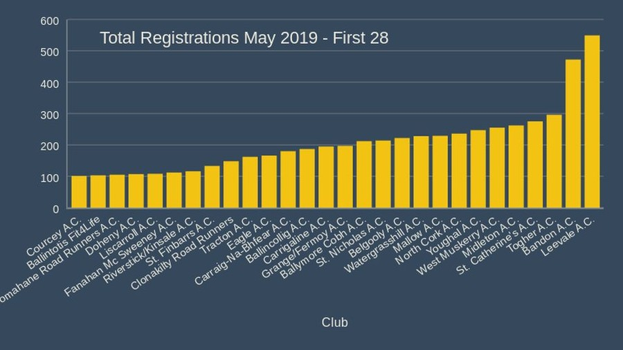 Total Registrations May 2019 First 28