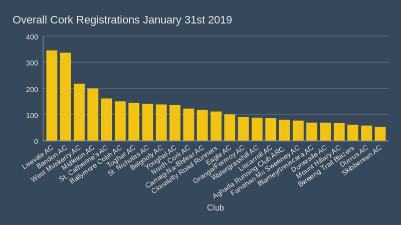 overall registrations january 31st 2019