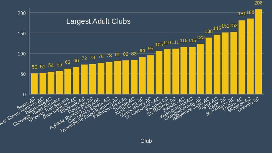 cork athletics largest adult clubs 2020