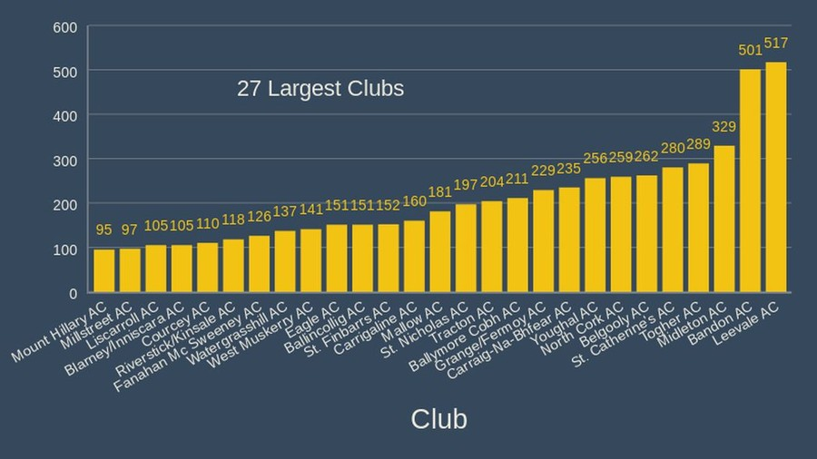 cork athletics largest clubs 2020