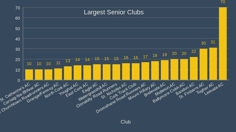 cork athletics largest senior clubs 2020