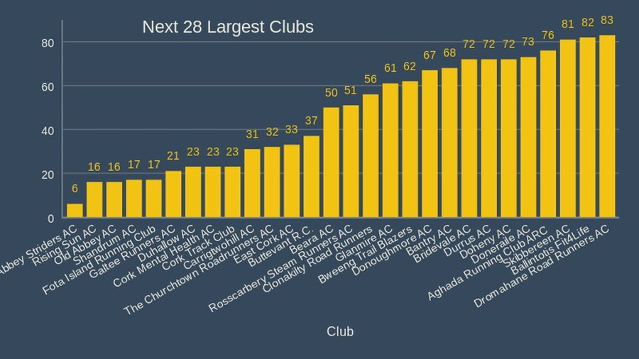 cork athletics next 28 largest clubs 2020