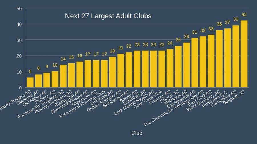 cork athletics next largest adult clubs 2020