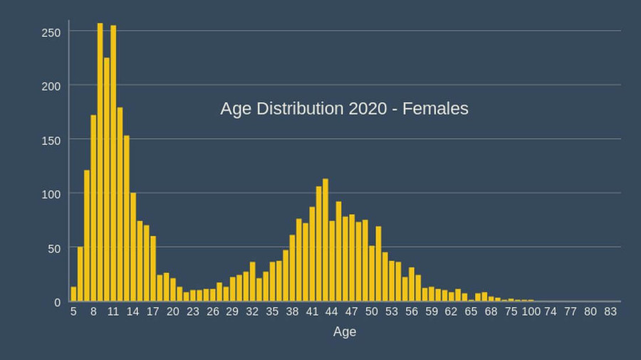 cork athletics registrations 2020 age distribution female