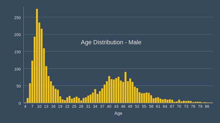 cork athletics registrations 2020 age distribution male