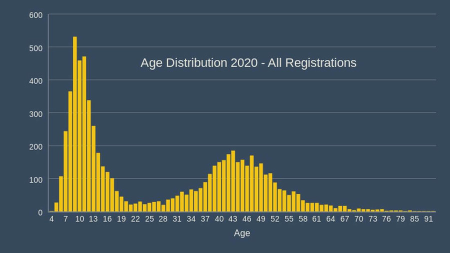 cork athletics registrations 2020 age distribution